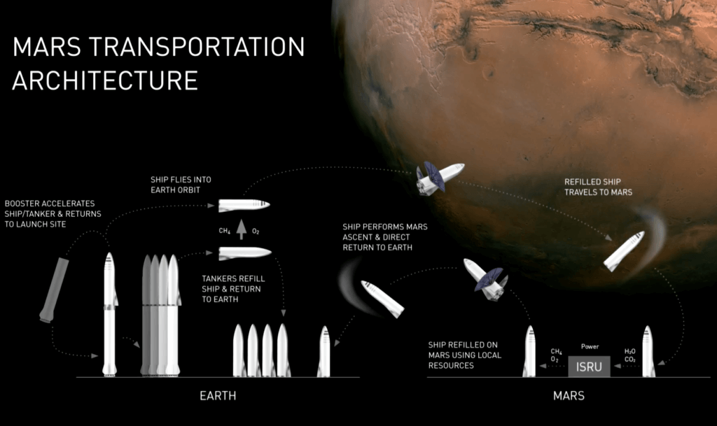 elon musk - Rocket Structure human are going to mars one mission
