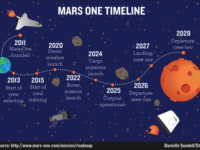 human-are-going-to-mars-mars-one-mission