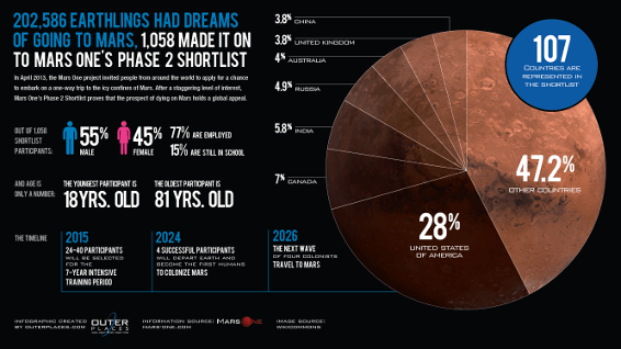 Participate guideline for human are going to mars mars mission
