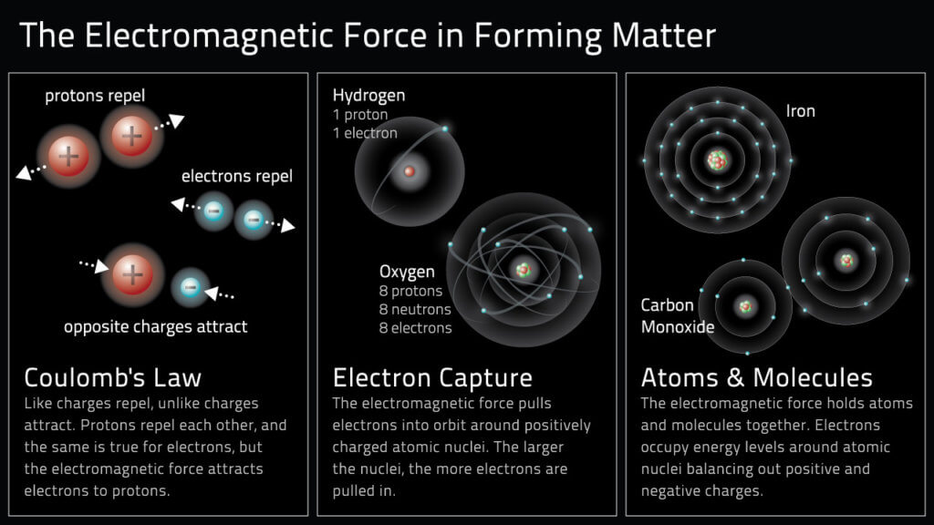 electromagnetic force forming matter forces in nature