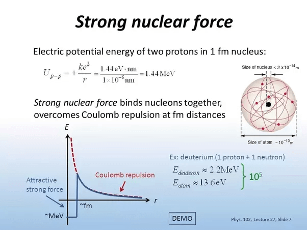 store nuclear force forces in nature